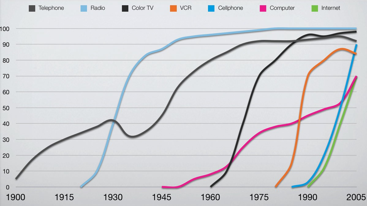 Historical adoption rates for various technologies. X-axis: percentage of population.